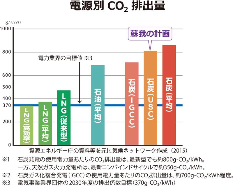 電源別 CO2 排出量